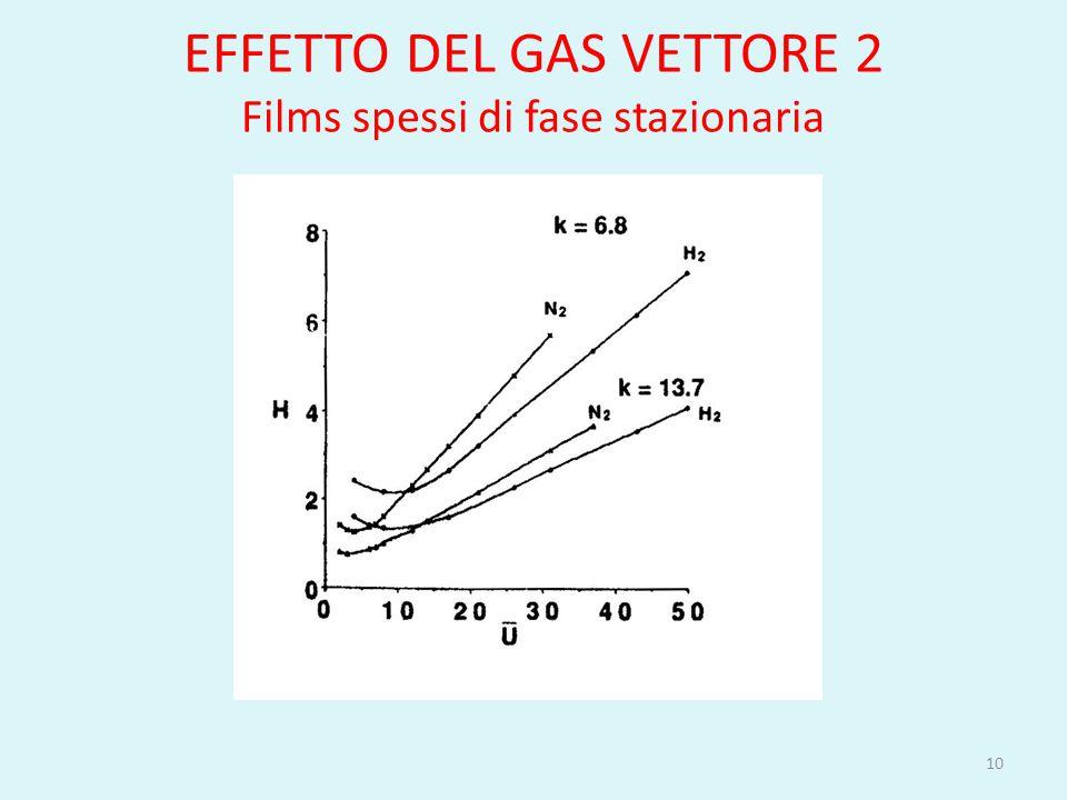 EFFETTO DEL GAS VETTORE 2 Films spessi di fase stazionaria