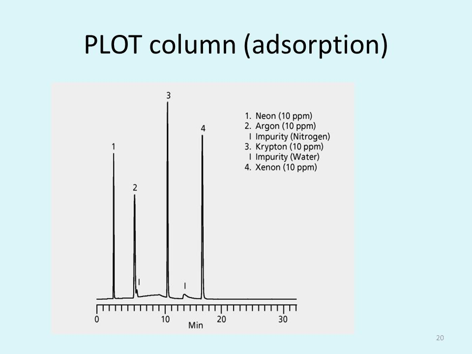 PLOT column (adsorption)