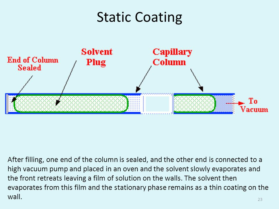 Static Coating