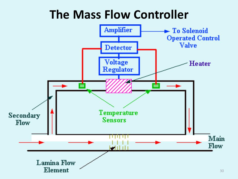 The Mass Flow Controller