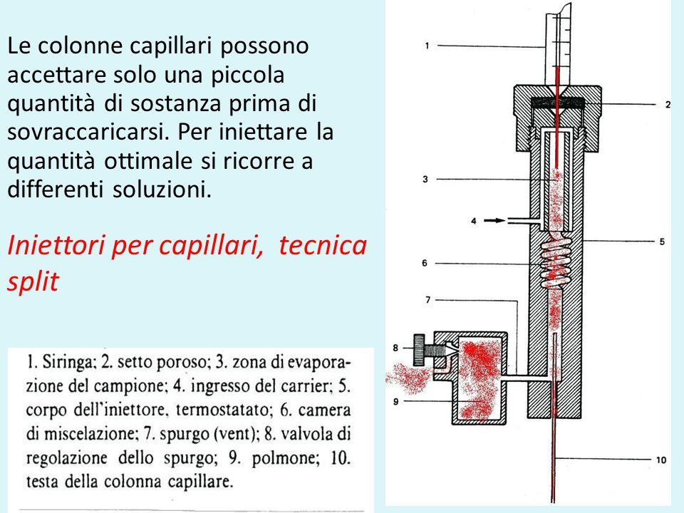 Iniettori per capillari, tecnica split