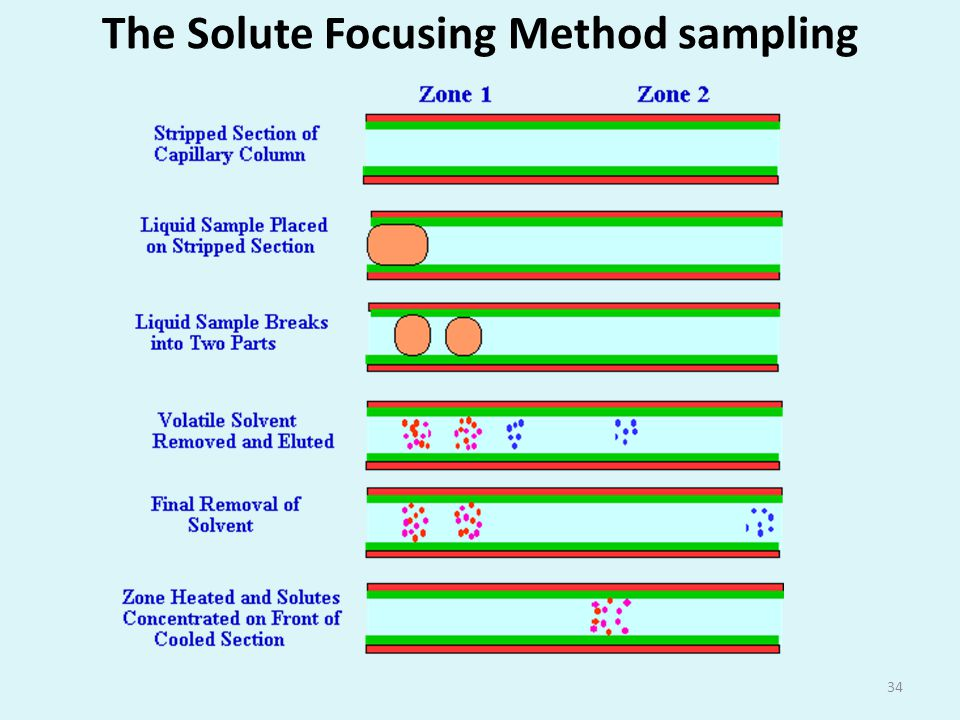 The Solute Focusing Method sampling