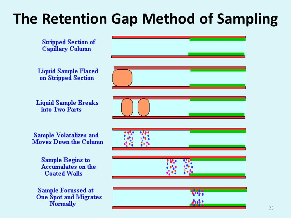 The Retention Gap Method of Sampling