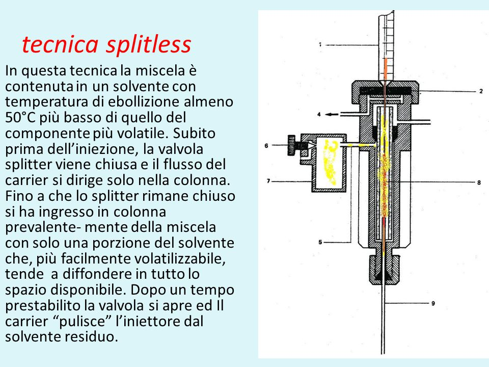 tecnica splitless