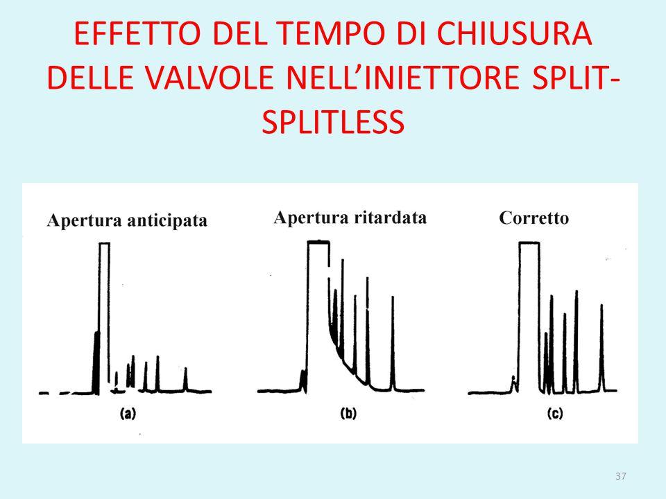 EFFETTO DEL TEMPO DI CHIUSURA DELLE VALVOLE NELL'INIETTORE SPLIT-SPLITLESS