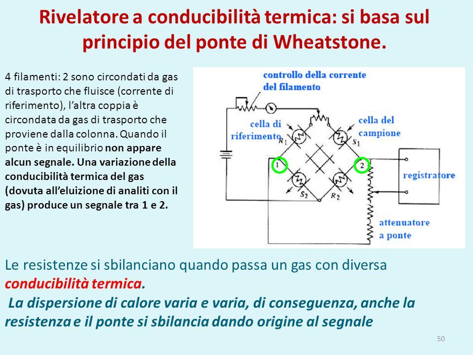 Rivelatore a conducibilità termica: si basa sul principio del ponte di Wheatstone.