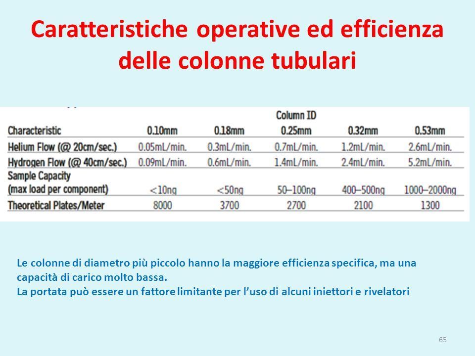 Caratteristiche operative ed efficienza delle colonne tubulari