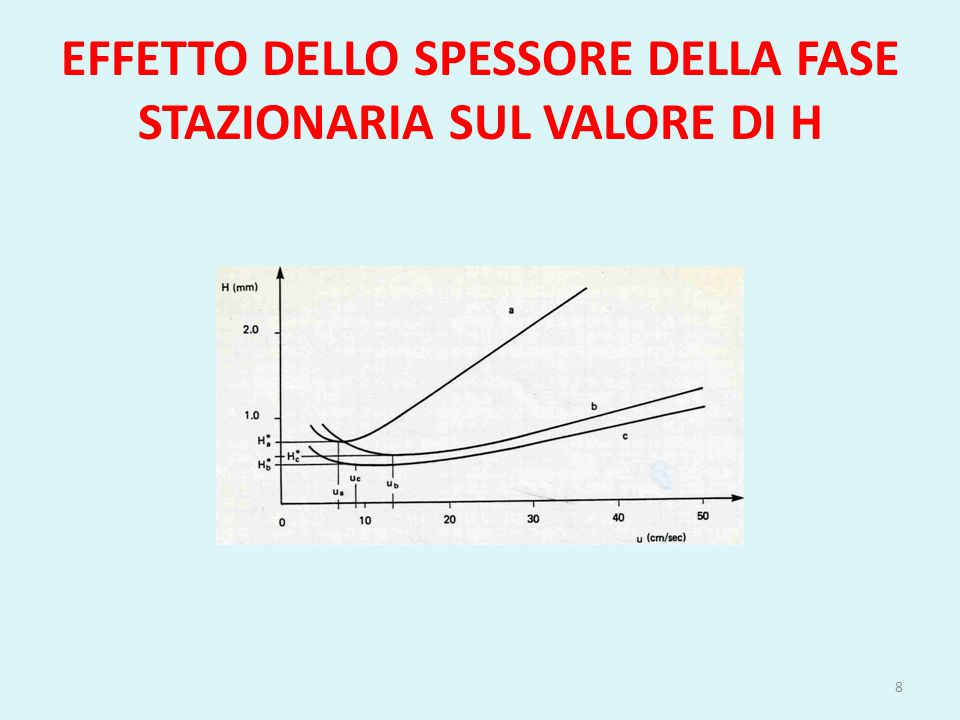 EFFETTO DELLO SPESSORE DELLA FASE STAZIONARIA SUL VALORE DI H
