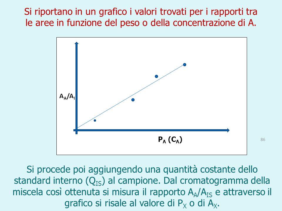 Si riportano in un grafico i valori trovati per i rapporti tra le aree in funzione del peso o della concentrazione di A.