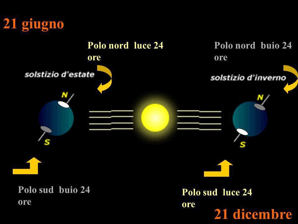 21 giugno 21 dicembre Polo nord luce 24 ore Polo nord buio 24 ore