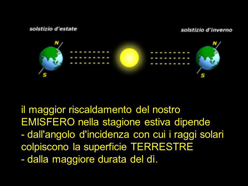 il maggior riscaldamento del nostro EMISFERO nella stagione estiva dipende - dall angolo d incidenza con cui i raggi solari colpiscono la superficie TERRESTRE - dalla maggiore durata del dì.
