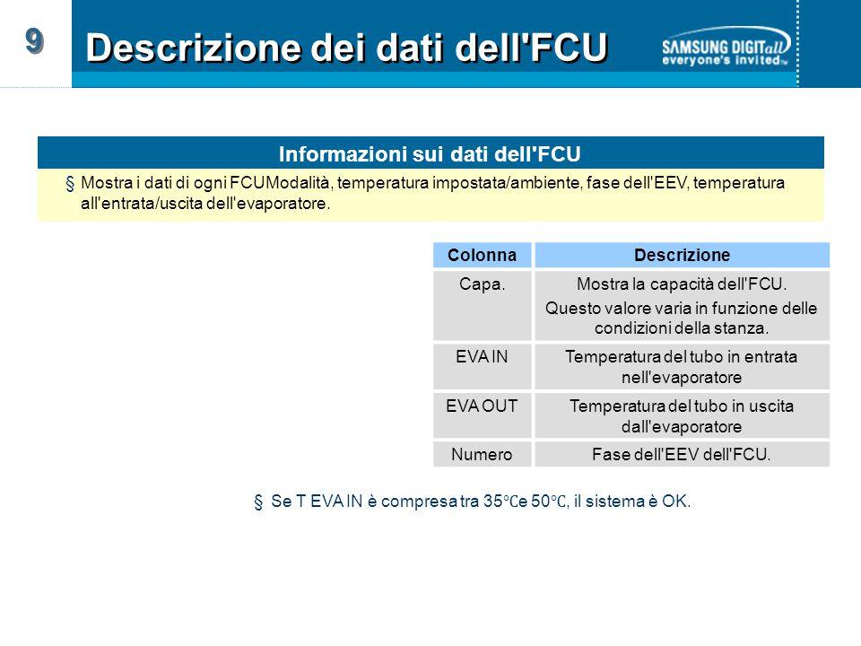 Informazioni sui dati dell FCU