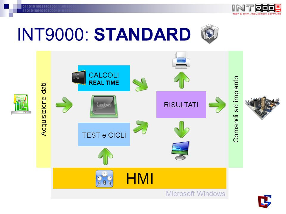 INT9000: STANDARD HMI Comandi ad impianto Acquisizione dati CALCOLI