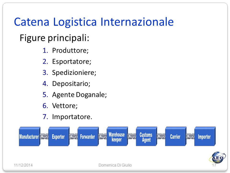 Catena Logistica Internazionale