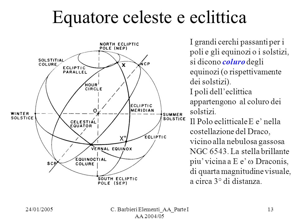 Equatore celeste e eclittica