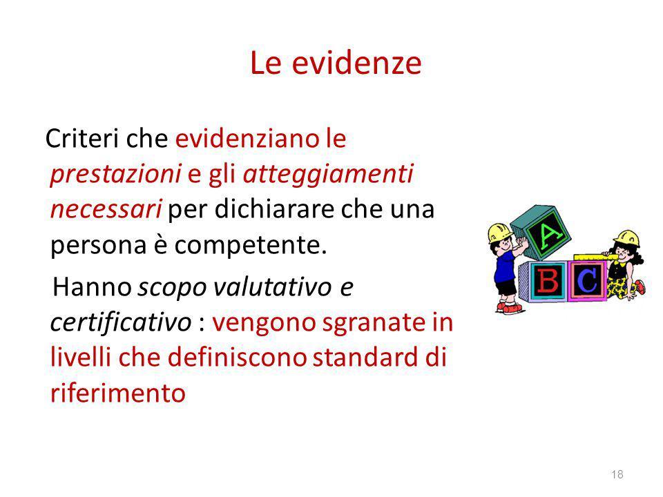 Le evidenze Criteri che evidenziano le prestazioni e gli atteggiamenti necessari per dichiarare che una persona è competente.
