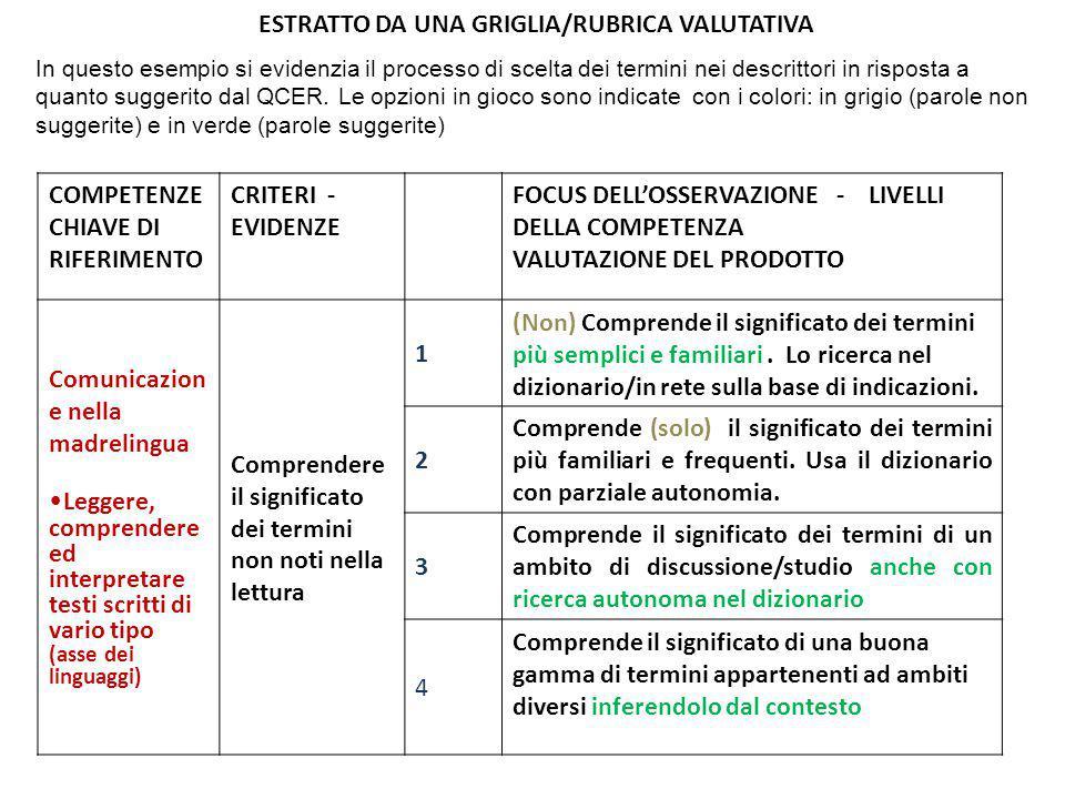 ESTRATTO DA UNA GRIGLIA/RUBRICA VALUTATIVA