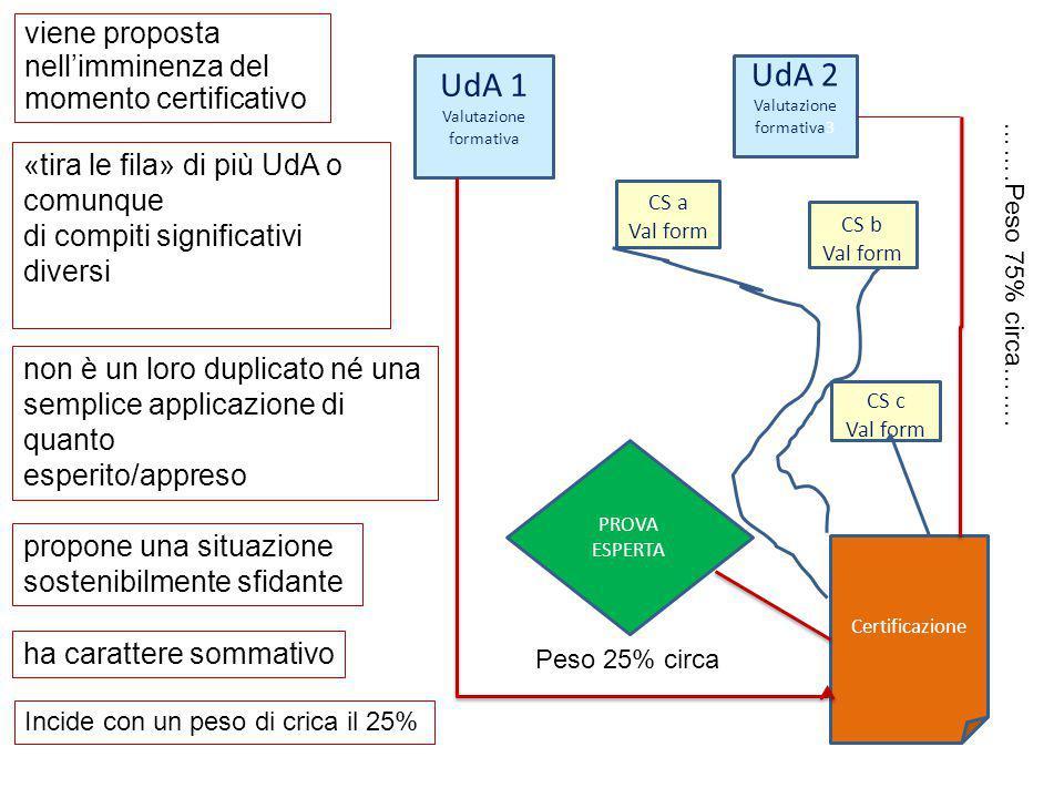 UdA 2 UdA 1 viene proposta nell'imminenza del momento certificativo
