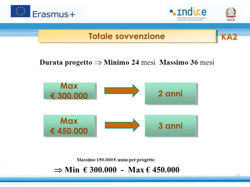 Massimo 150.000 €/anno per progetto