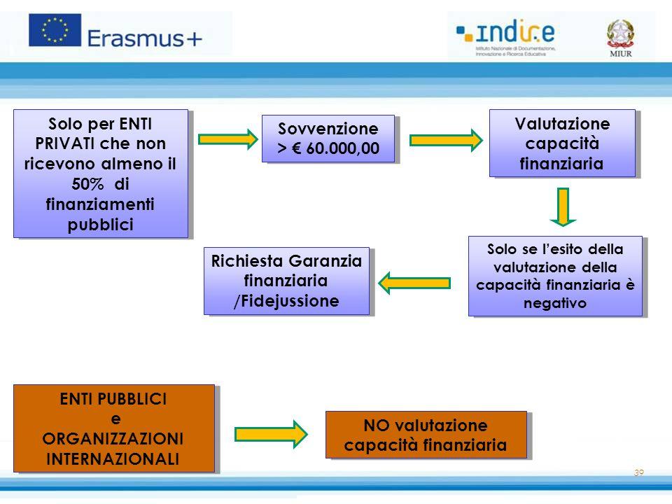 Valutazione capacità finanziaria Sovvenzione > € 60.000,00