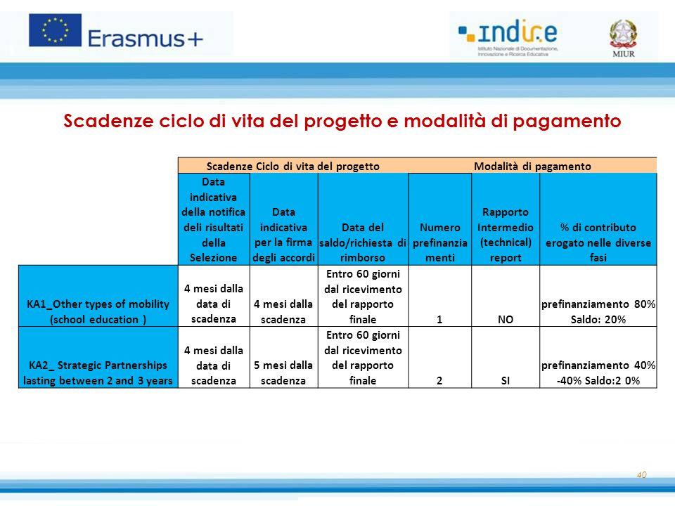 Scadenze ciclo di vita del progetto e modalità di pagamento