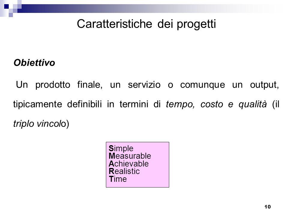 Il project management per la progettazione europea ppt for Costo medio dei progetti