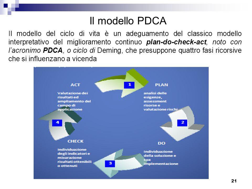Il modello PDCA