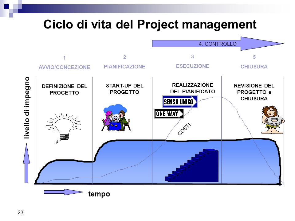 Ciclo di vita del Project management