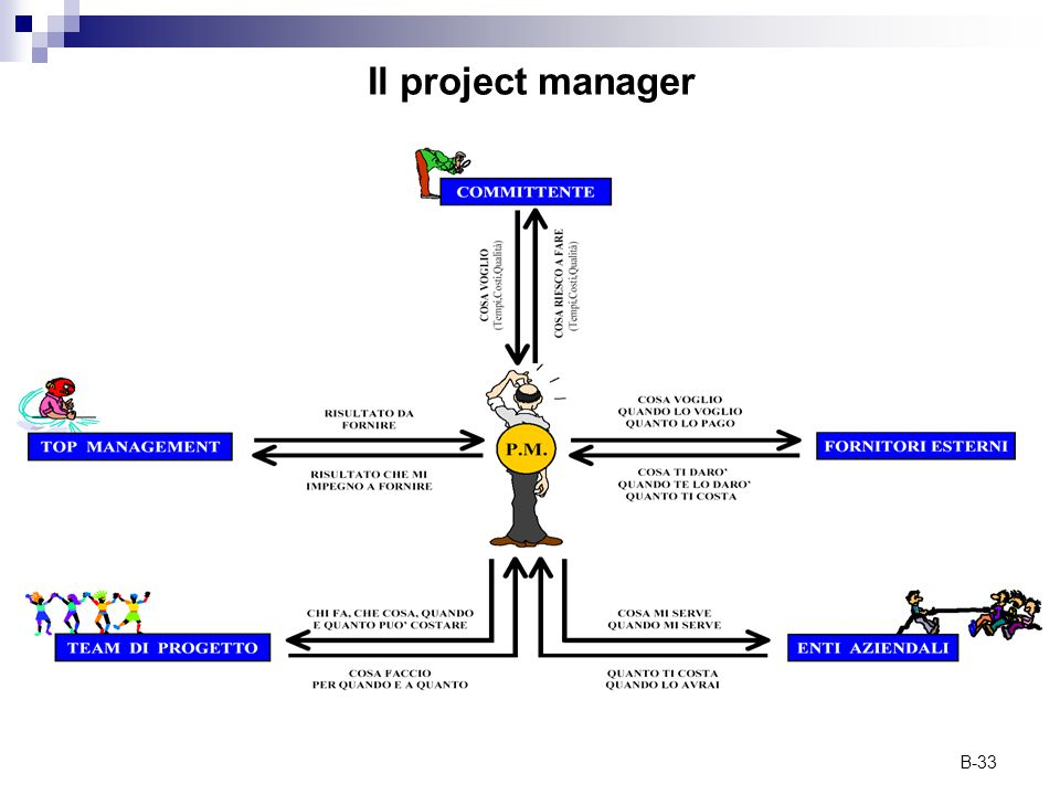 Il project manager
