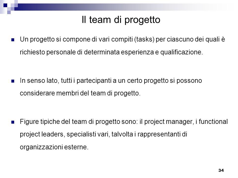 Il team di progetto