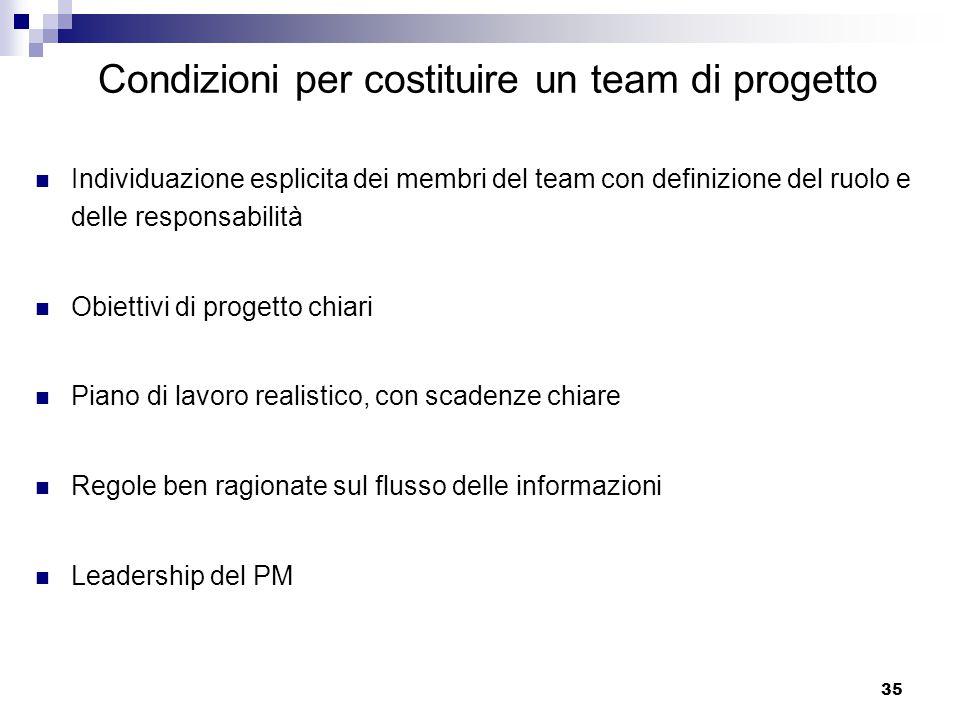 Condizioni per costituire un team di progetto