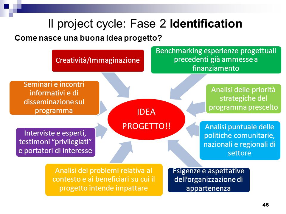 Il project cycle: Fase 2 Identification