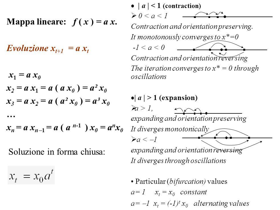 Mappa lineare: f ( x ) = a x. Evoluzione xt+1 = a xt x1 = a x0
