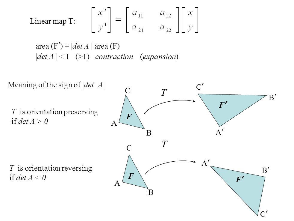 T T Linear map T: area (F') = |det A | area (F)
