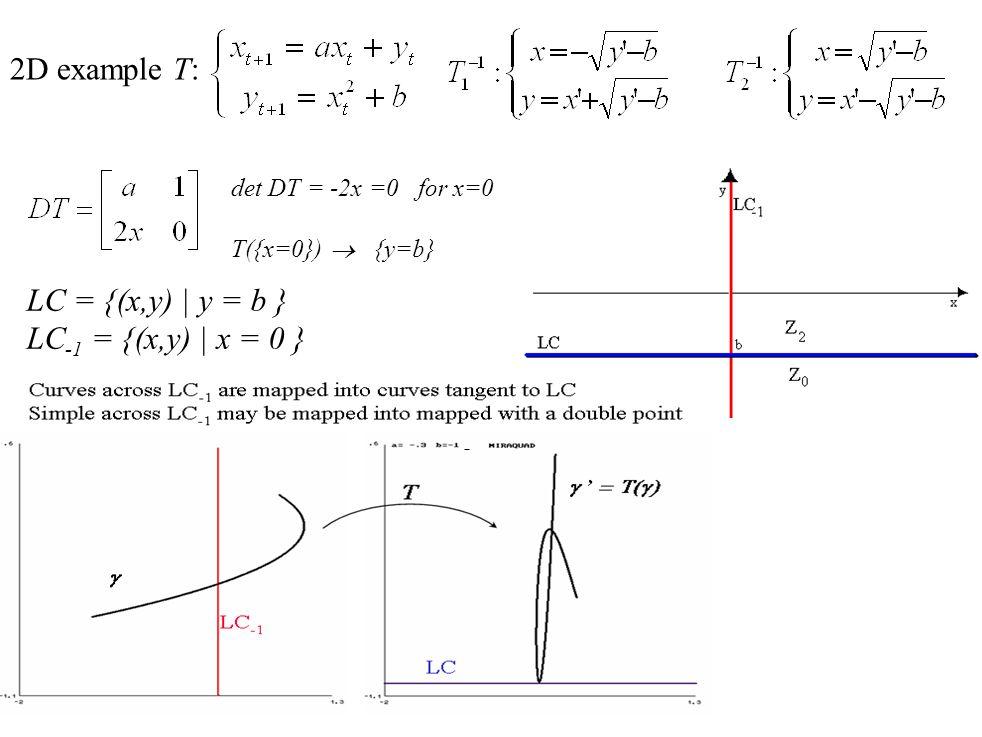 2D example T: LC = {(x,y) | y = b } LC-1 = {(x,y) | x = 0 }