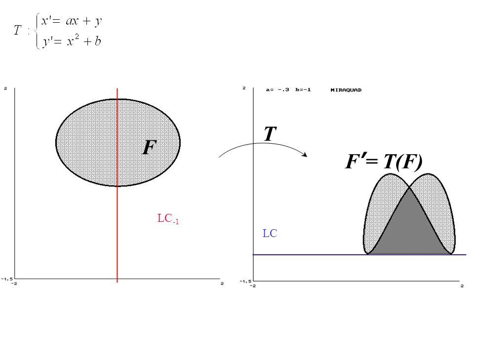 T F F'= T(F) LC -1 LC