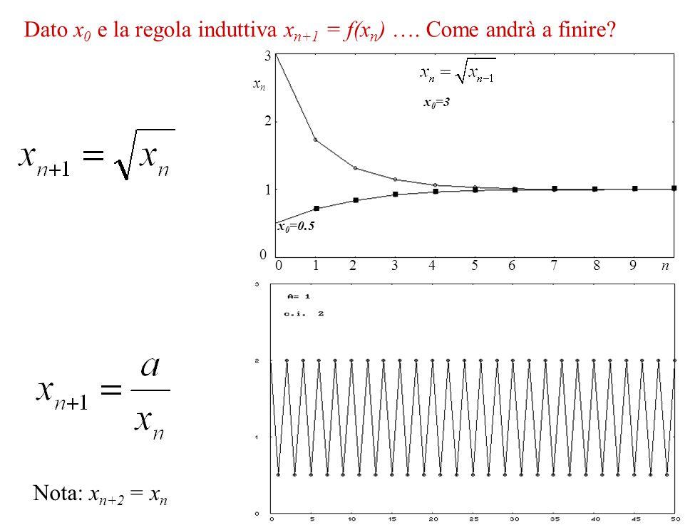 . Dato x0 e la regola induttiva xn+1 = f(xn) …. Come andrà a finire