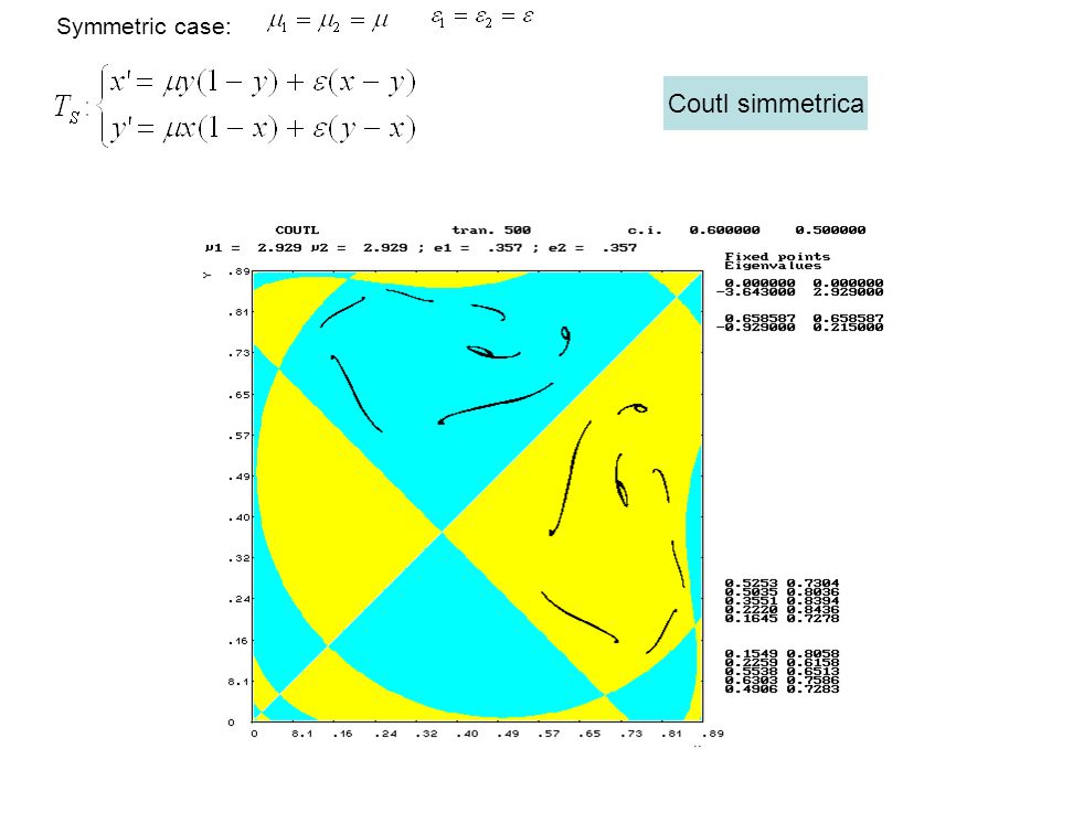 Symmetric case: Coutl simmetrica