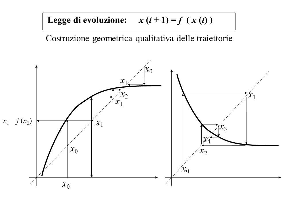 Legge di evoluzione: x (t + 1) = f ( x (t) )