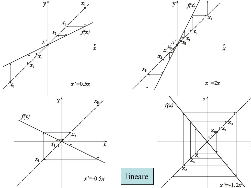 lineare