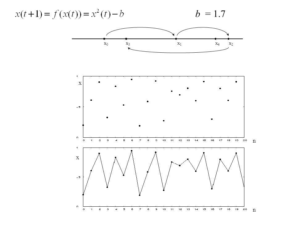 b = 1.7 x0 x1 x2 x3 x4 x n