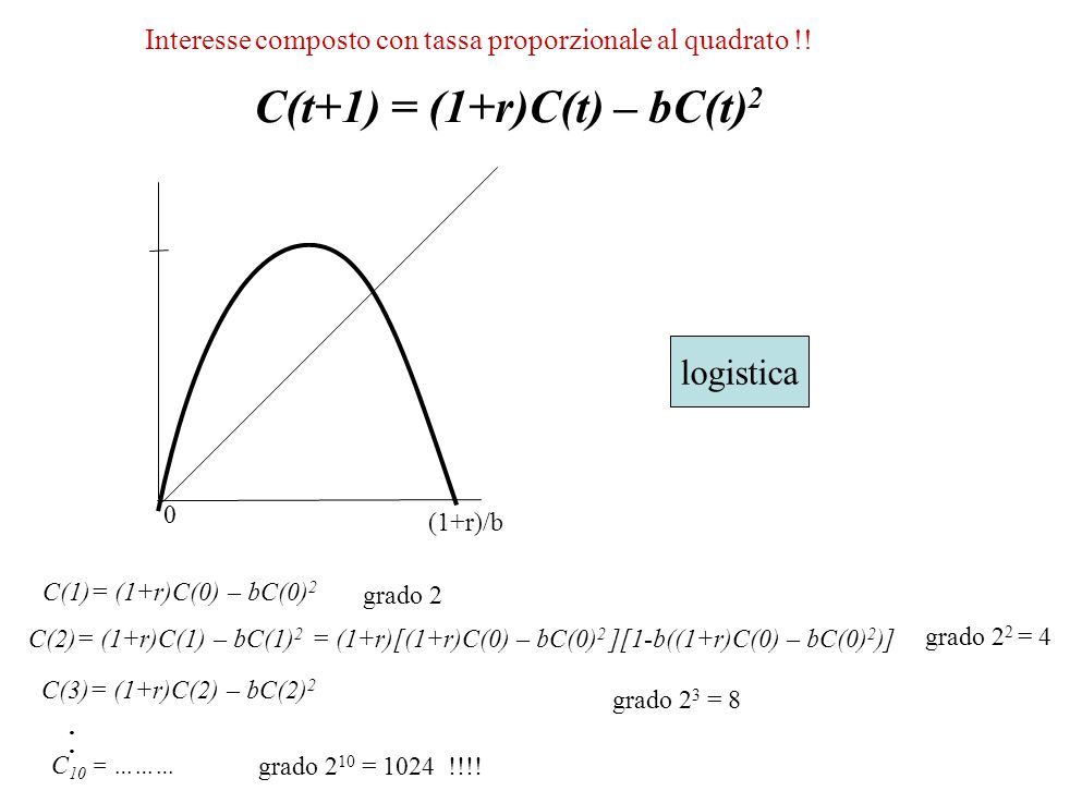 C(t+1) = (1+r)C(t) – bC(t)2