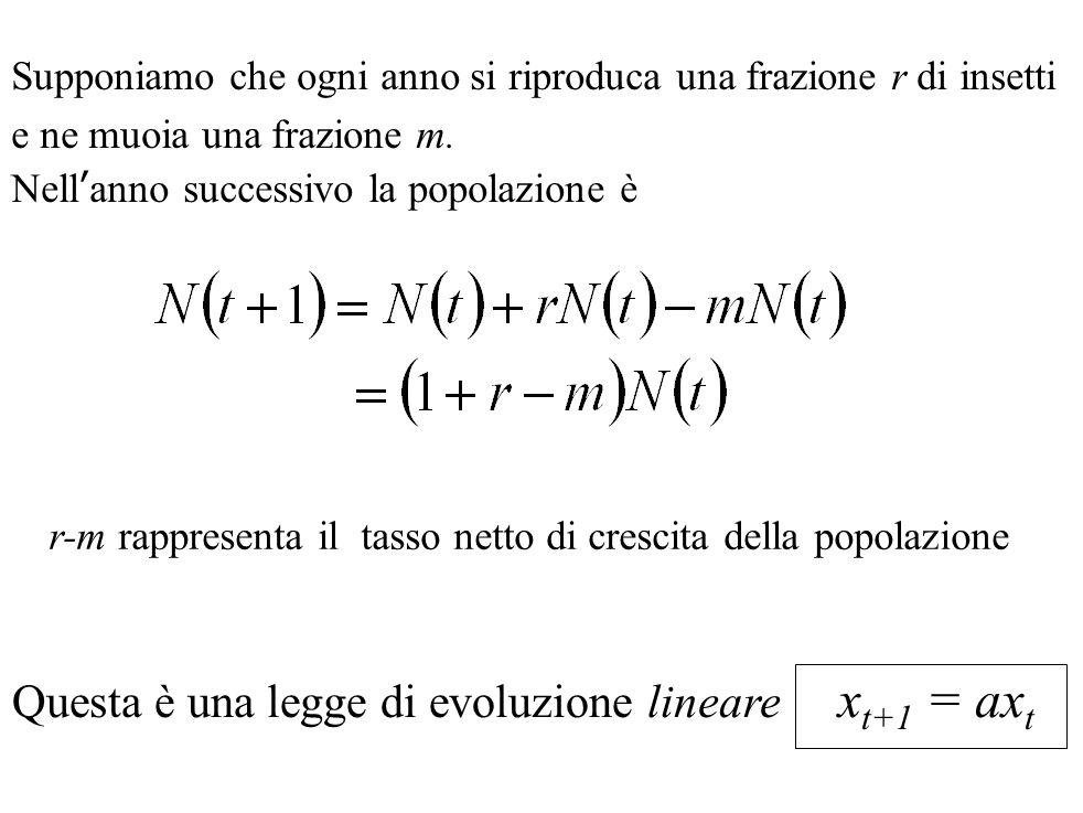 Questa è una legge di evoluzione lineare xt+1 = axt