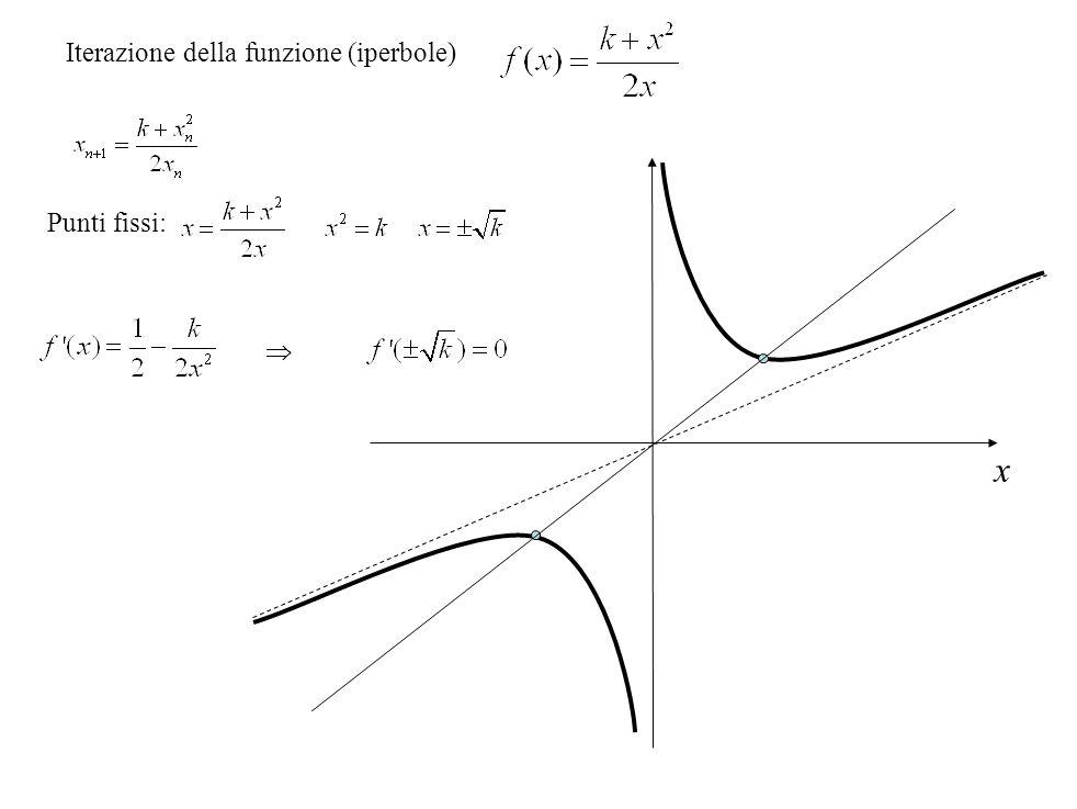 Iterazione della funzione (iperbole)