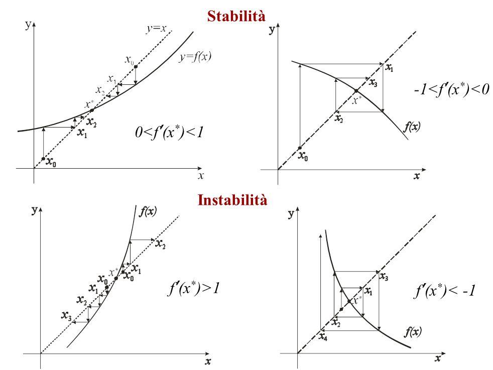 Stabilità -1<f'(x*)<0 0<f'(x*)<1 Instabilità f'(x*)>1 f'(x*)< -1