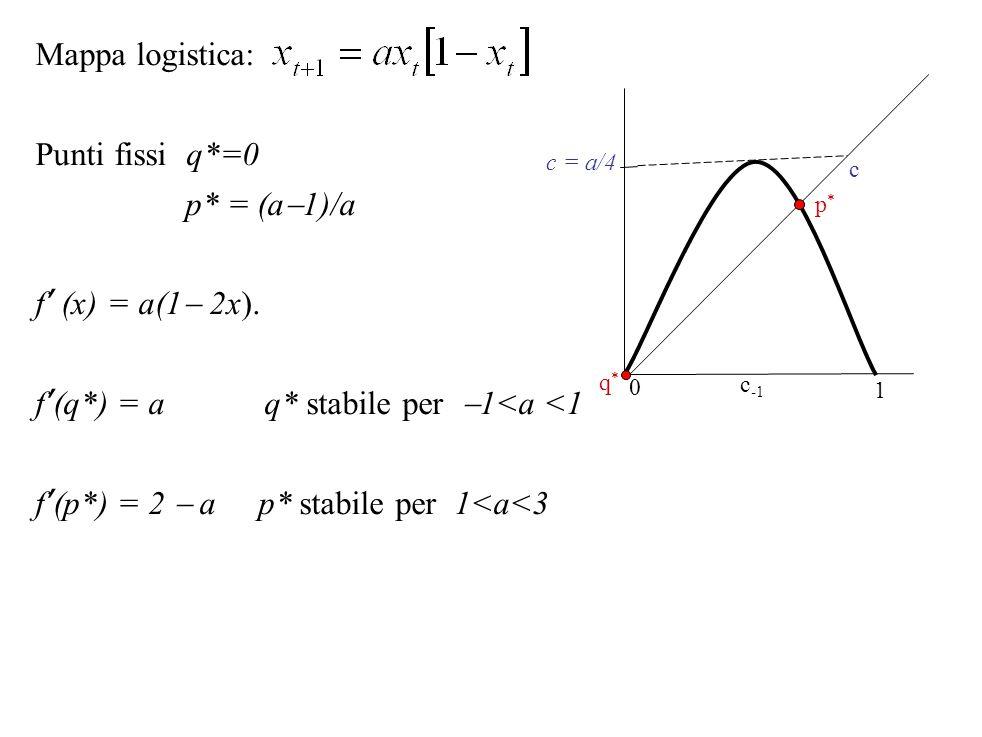 f'(q*) = a q* stabile per 1<a <1
