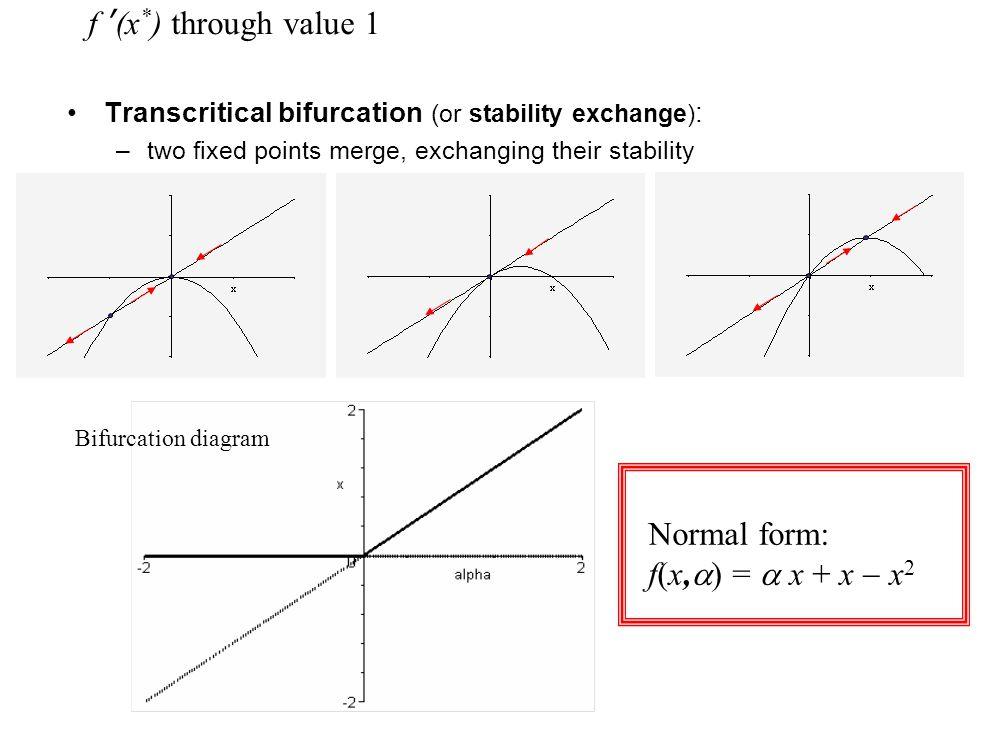 f '(x*) through value 1 Normal form: f(x,a) = a x + x - x2