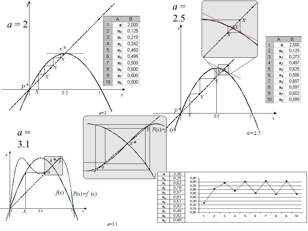 a = 2.5 a = 2 a = 3.1