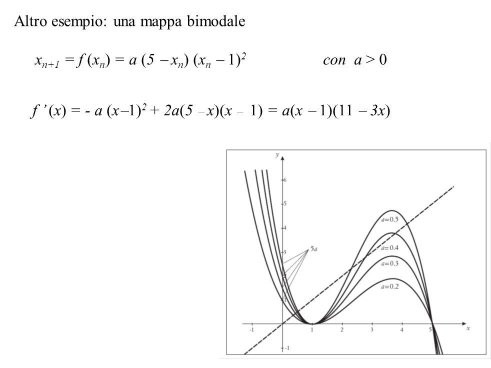 Altro esempio: una mappa bimodale