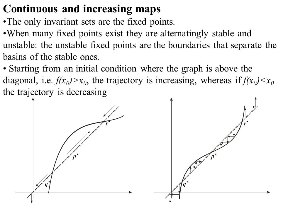 Continuous and increasing maps